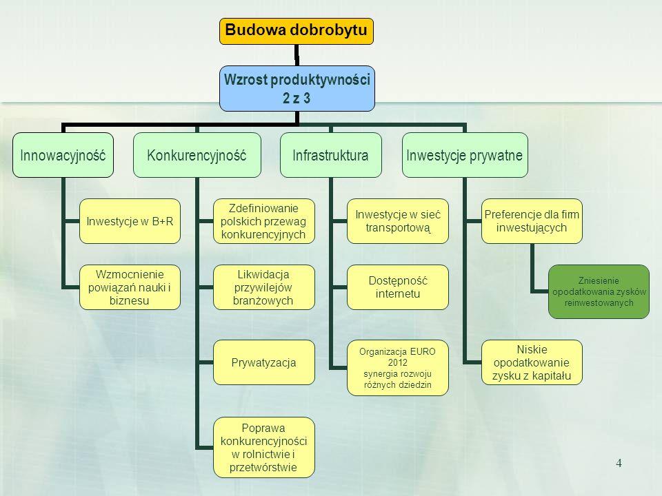 4 Budowa dobrobytu Wzrost produktywności 2 z 3 Innowacyjność Inwestycje w B+R Wzmocnienie powiązań nauki i biznesu Konkurencyjność Zdefiniowanie polsk