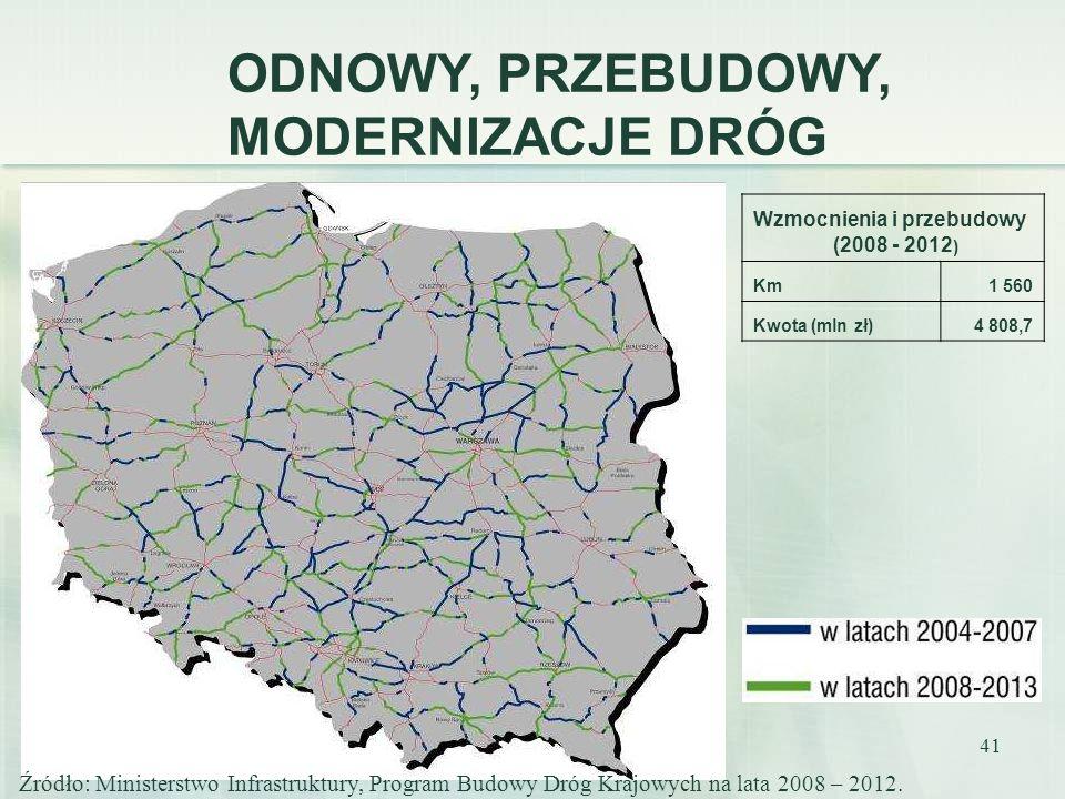 41 ODNOWY, PRZEBUDOWY, MODERNIZACJE DRÓG Wzmocnienia i przebudowy (2008 - 2012 ) Km1 560 Kwota (mln zł)4 808,7 Źródło: Ministerstwo Infrastruktury, Pr
