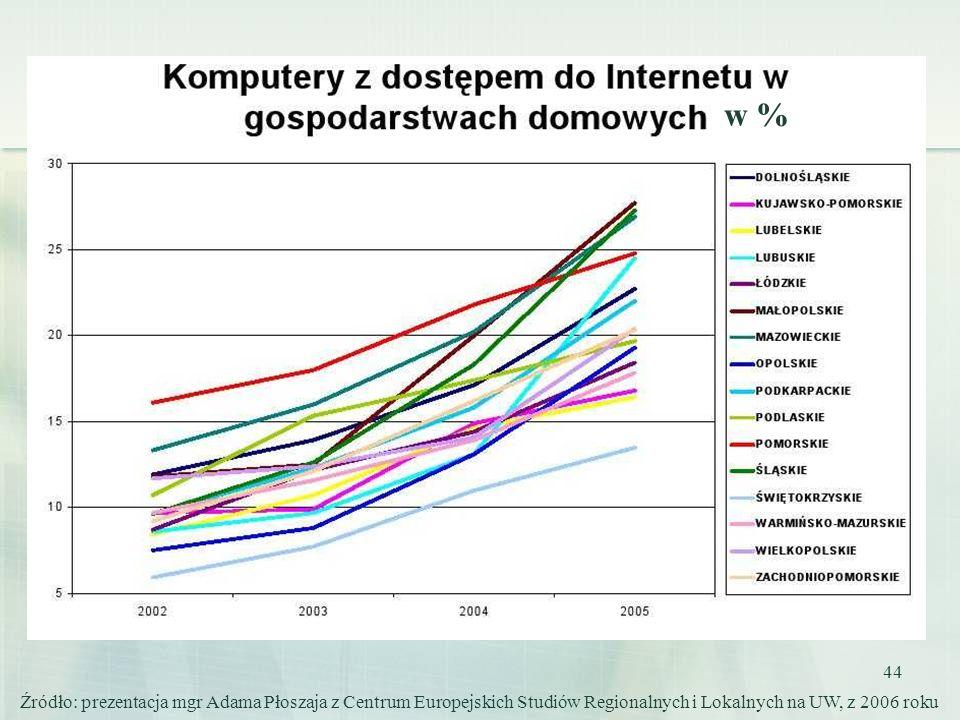 44 Źródło: prezentacja mgr Adama Płoszaja z Centrum Europejskich Studiów Regionalnych i Lokalnych na UW, z 2006 roku w %
