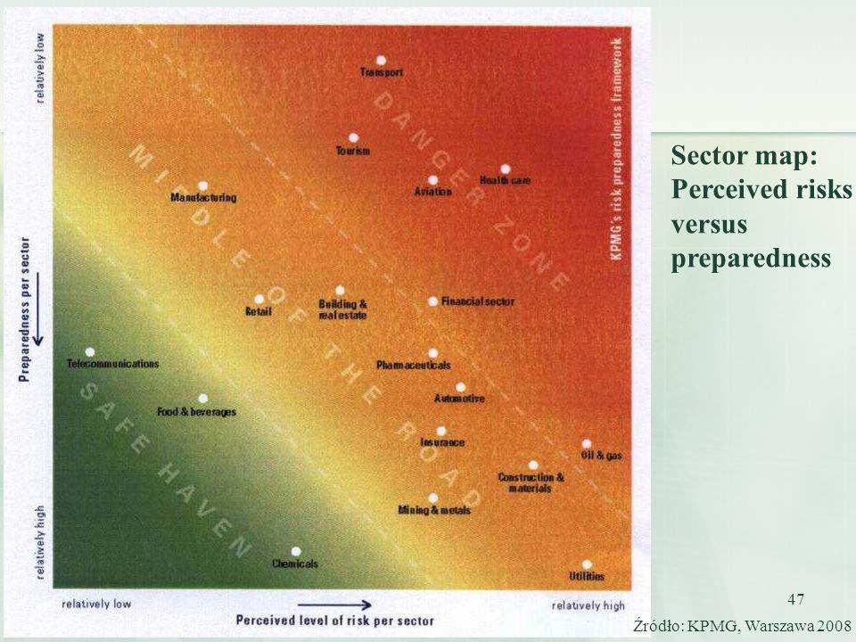 47 Źródło: KPMG, Warszawa 2008 Sector map: Perceived risks versus preparedness