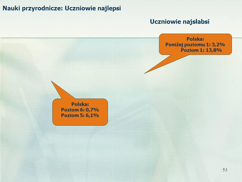 53 Polska: Poziom 6: 0,7% Poziom 5: 6,1% Polska: Poniżej poziomu 1: 3,2% Poziom 1: 13,8% Nauki przyrodnicze: Uczniowie najlepsi Uczniowie najsłabsi