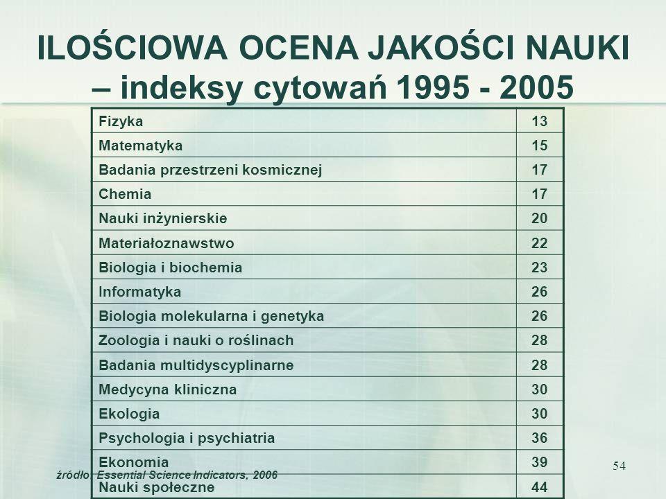 54 ILOŚCIOWA OCENA JAKOŚCI NAUKI – indeksy cytowań 1995 - 2005 Fizyka13 Matematyka15 Badania przestrzeni kosmicznej17 Chemia17 Nauki inżynierskie20 Ma