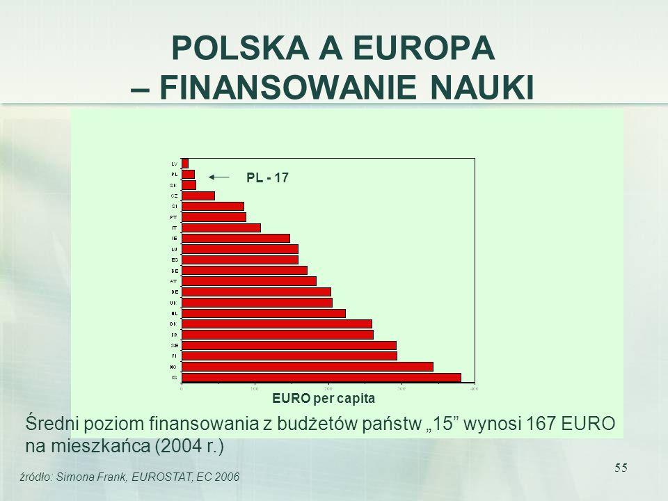 55 POLSKA A EUROPA – FINANSOWANIE NAUKI EURO per capita źródło: Simona Frank, EUROSTAT, EC 2006 PL - 17 Średni poziom finansowania z budżetów państw 1