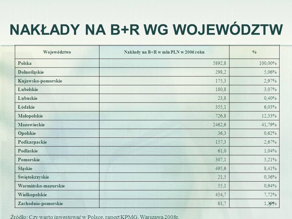 57 NAKŁADY NA B+R WG WOJEWÓDZTW WojewództwoNakłady na B+R w mln PLN w 2006 roku% Polska5892,8100,00% Dolnośląskie298,25,06% Kujawsko-pomorskie175,32,9