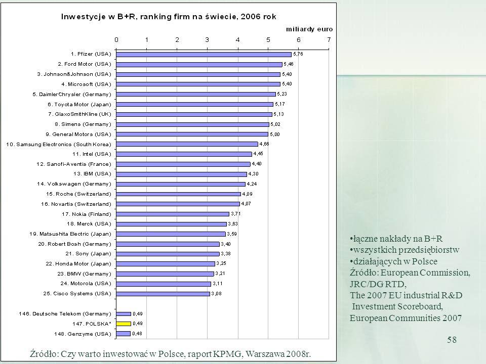 58 łączne nakłady na B+R wszystkich przedsiębiorstw działających w Polsce Źródło: European Commission, JRC/DG RTD, The 2007 EU industrial R&D Investme