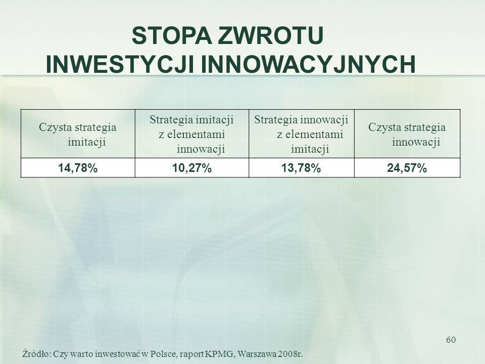 60 Czysta strategia imitacji Strategia imitacji z elementami innowacji Strategia innowacji z elementami imitacji Czysta strategia innowacji 14,78%10,2