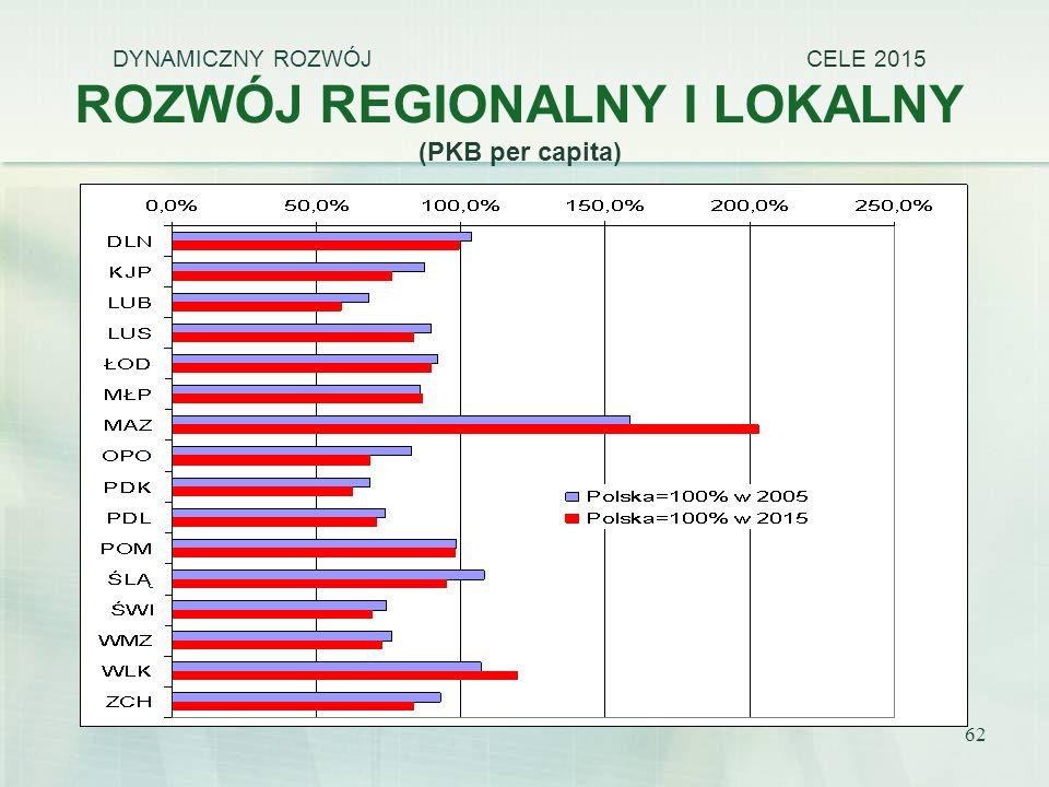 62 DYNAMICZNY ROZWÓJ CELE 2015 ROZWÓJ REGIONALNY I LOKALNY (PKB per capita)