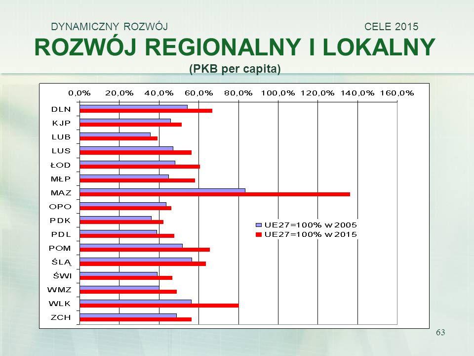 63 DYNAMICZNY ROZWÓJ CELE 2015 ROZWÓJ REGIONALNY I LOKALNY (PKB per capita)