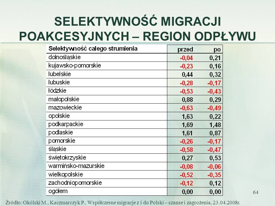 64 SELEKTYWNOŚĆ MIGRACJI POAKCESYJNYCH – REGION ODPŁYWU Źródło: Okólski M., Kaczmarczyk P., Współczesne migracje z i do Polski – szanse i zagrożenia,