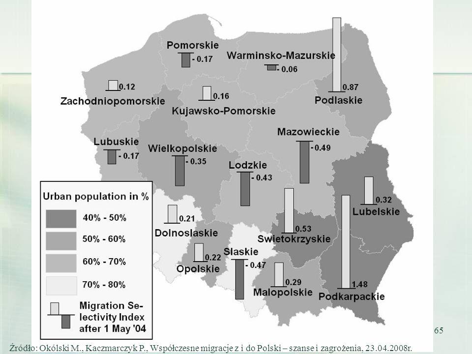 65 Źródło: Okólski M., Kaczmarczyk P., Współczesne migracje z i do Polski – szanse i zagrożenia, 23.04.2008r.