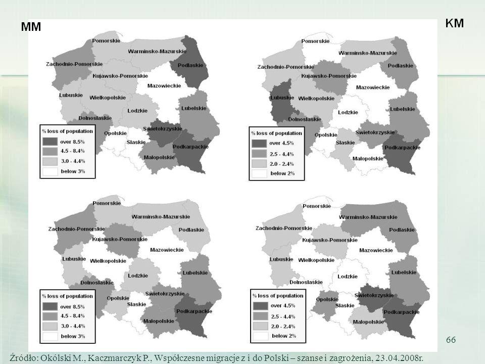66 Źródło: Okólski M., Kaczmarczyk P., Współczesne migracje z i do Polski – szanse i zagrożenia, 23.04.2008r.