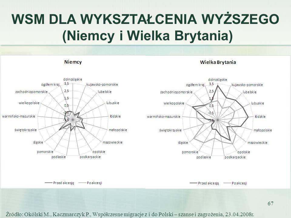 67 WSM DLA WYKSZTAŁCENIA WYŻSZEGO (Niemcy i Wielka Brytania) Źródło: Okólski M., Kaczmarczyk P., Współczesne migracje z i do Polski – szanse i zagroże
