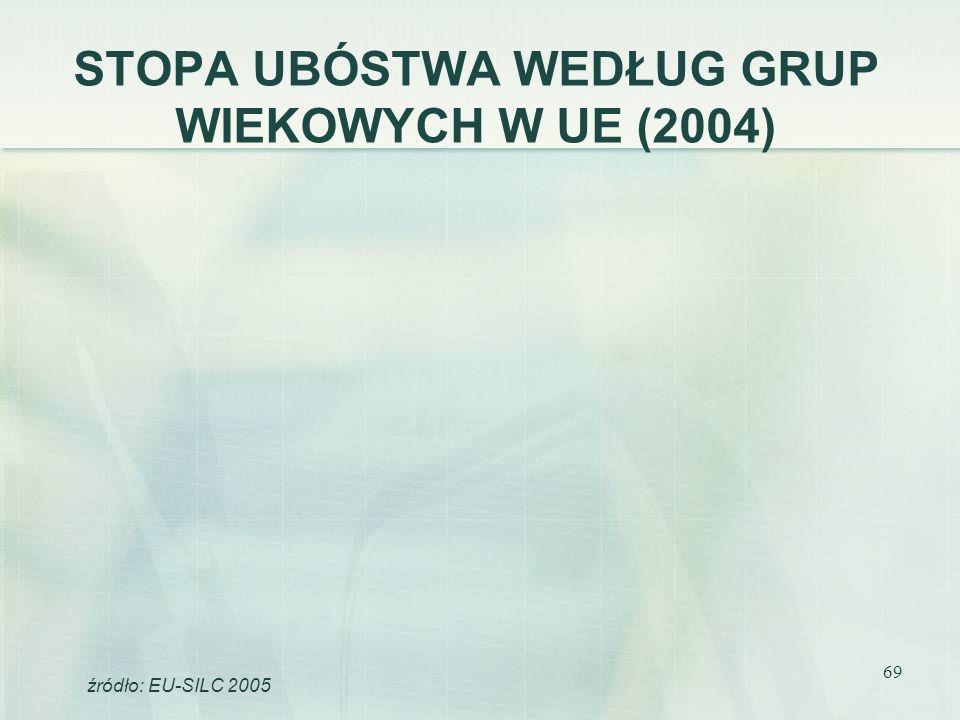 69 STOPA UBÓSTWA WEDŁUG GRUP WIEKOWYCH W UE (2004) źródło: EU-SILC 2005