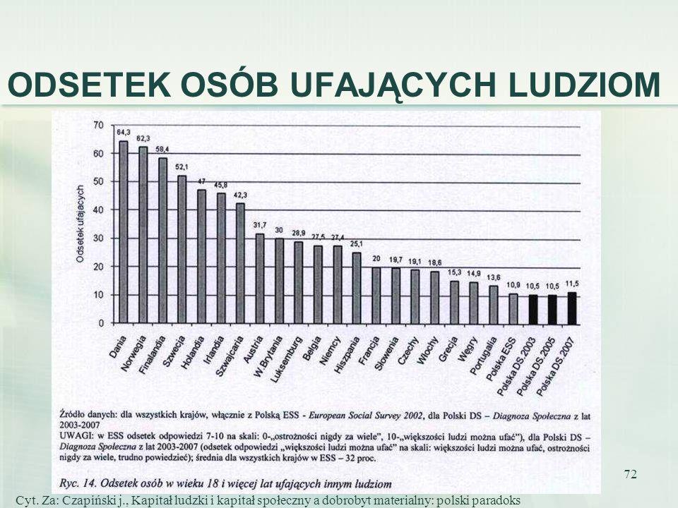 72 ODSETEK OSÓB UFAJĄCYCH LUDZIOM Cyt. Za: Czapiński j., Kapitał ludzki i kapitał społeczny a dobrobyt materialny: polski paradoks