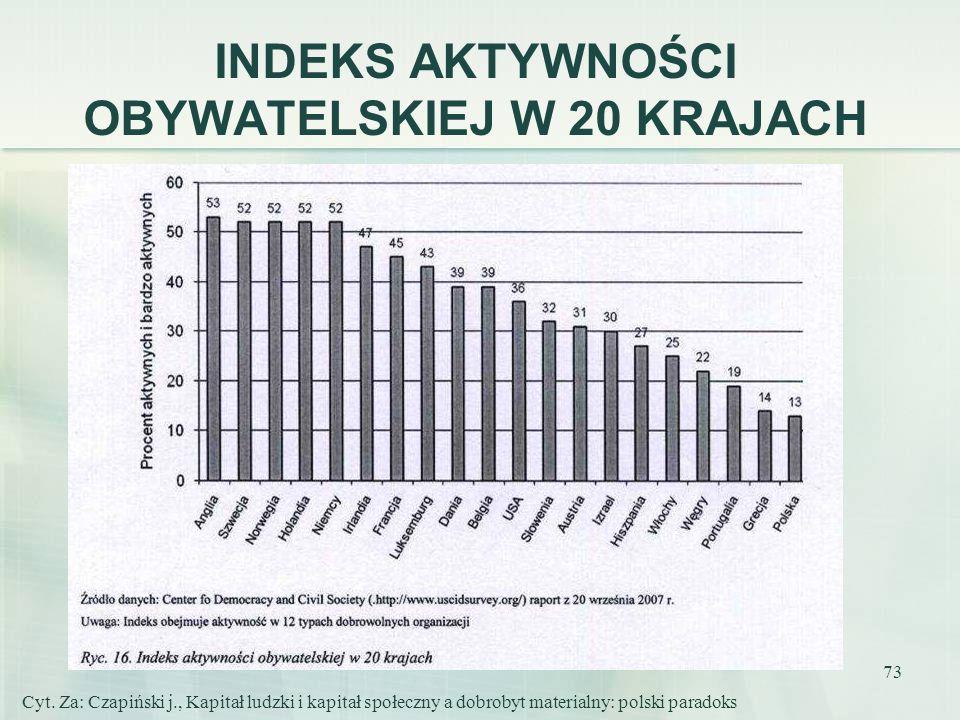 73 INDEKS AKTYWNOŚCI OBYWATELSKIEJ W 20 KRAJACH Cyt. Za: Czapiński j., Kapitał ludzki i kapitał społeczny a dobrobyt materialny: polski paradoks