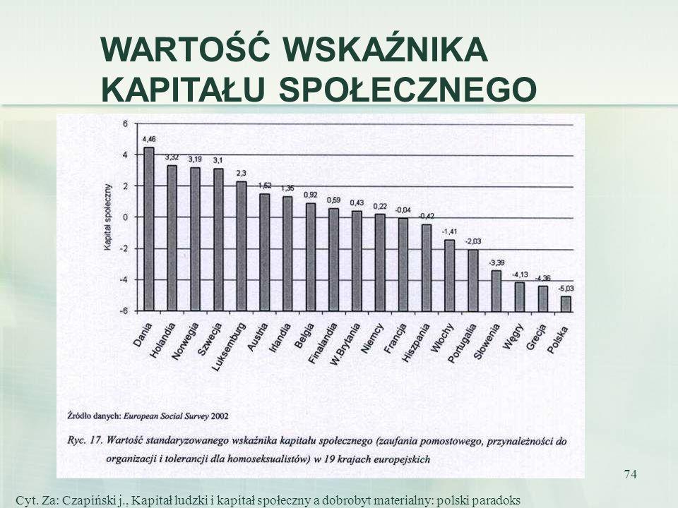 74 Cyt. Za: Czapiński j., Kapitał ludzki i kapitał społeczny a dobrobyt materialny: polski paradoks WARTOŚĆ WSKAŹNIKA KAPITAŁU SPOŁECZNEGO