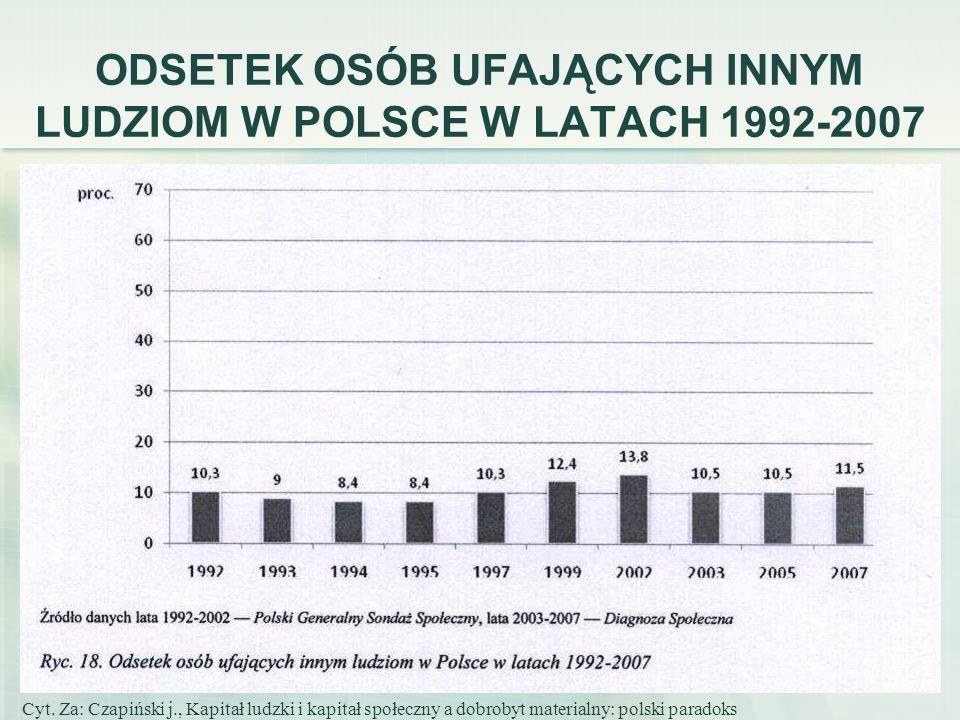 75 ODSETEK OSÓB UFAJĄCYCH INNYM LUDZIOM W POLSCE W LATACH 1992-2007 Cyt. Za: Czapiński j., Kapitał ludzki i kapitał społeczny a dobrobyt materialny: p
