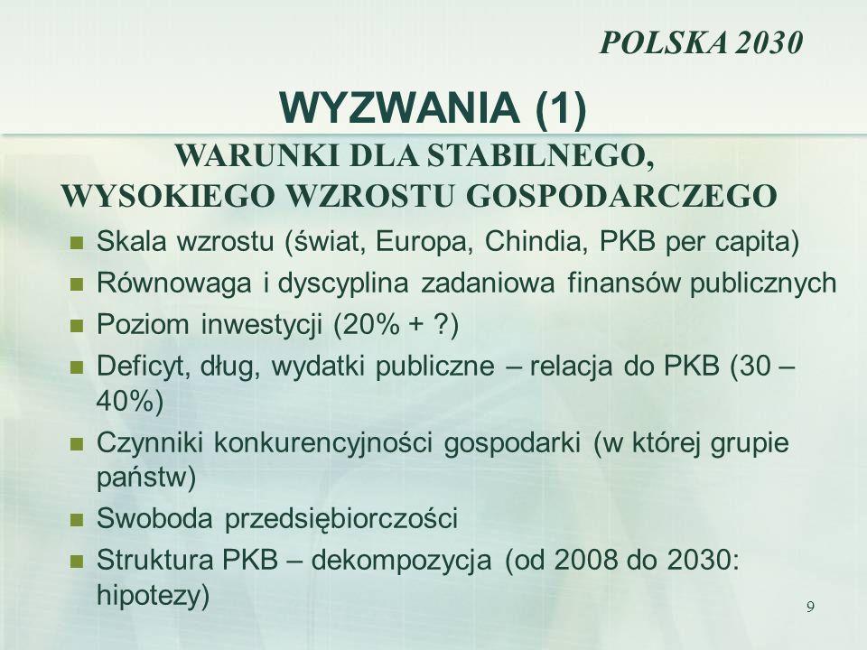 9 WYZWANIA (1) Skala wzrostu (świat, Europa, Chindia, PKB per capita) Równowaga i dyscyplina zadaniowa finansów publicznych Poziom inwestycji (20% + ?