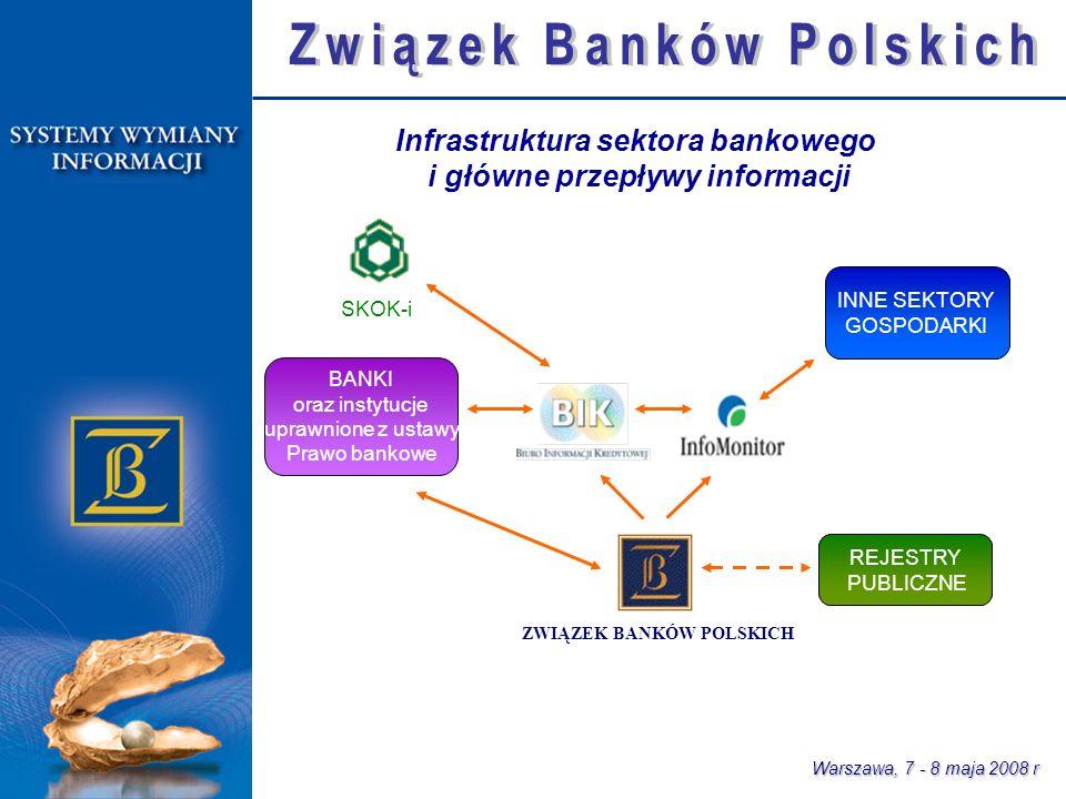 Warszawa, 7 - 8 maja 2008 r INNE SEKTORY GOSPODARKI BANKI oraz instytucje uprawnione z ustawy Prawo bankowe REJESTRY PUBLICZNE SKOK-i ZWIĄZEK BANKÓW POLSKICH Infrastruktura sektora bankowego i główne przepływy informacji