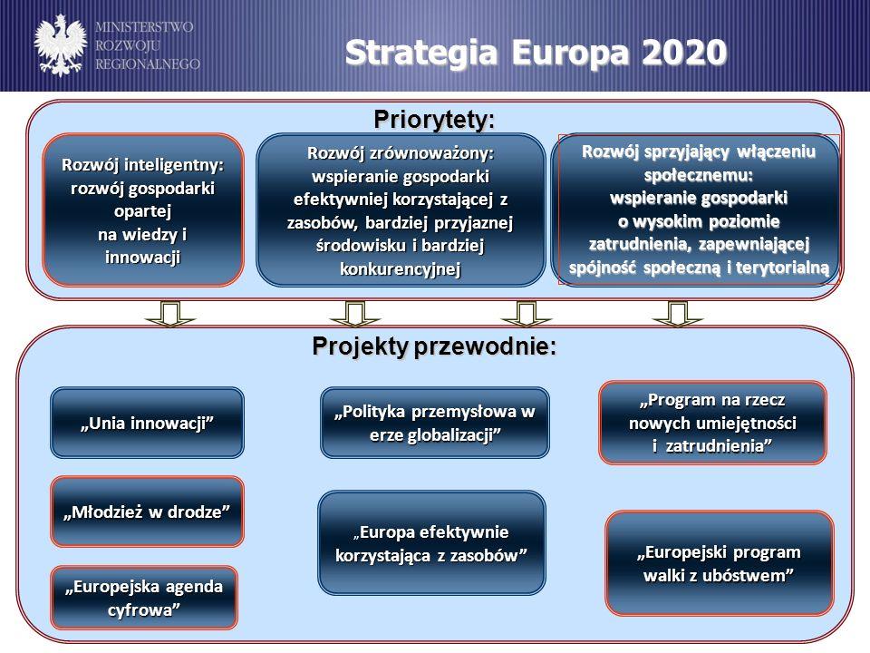 Strategia Europa 2020 Priorytety: Rozwój inteligentny: rozwój gospodarki opartej na wiedzy i innowacji Rozwój inteligentny: rozwój gospodarki opartej