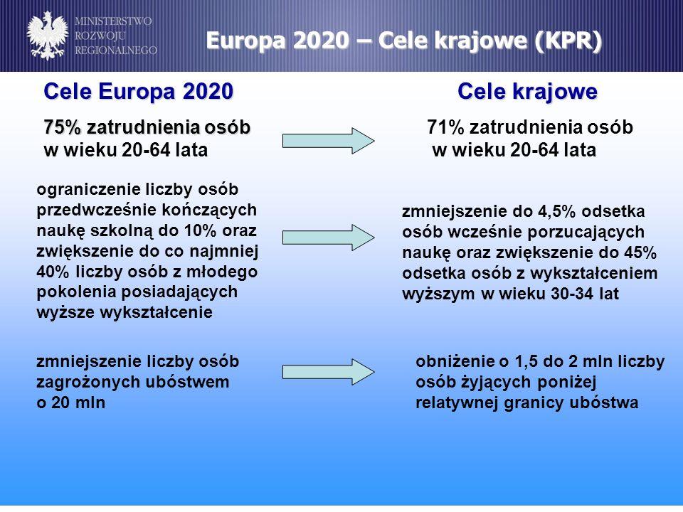 Europa 2020 – Cele krajowe (KPR) Cele Europa 2020 Cele krajowe Cele Europa 2020 Cele krajowe 75% zatrudnienia osób 75% zatrudnienia osób 71% zatrudnie