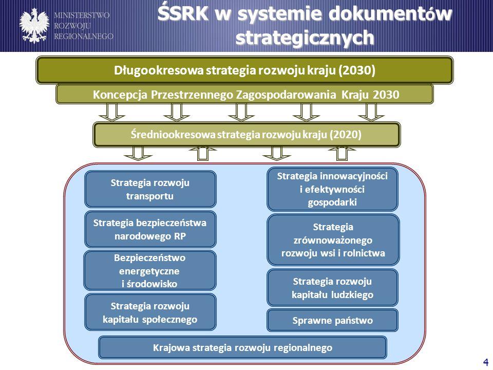 ŚSRK w systemie dokument ó w strategicznych Strategia zrównoważonego rozwoju wsi i rolnictwa Strategia bezpieczeństwa narodowego RP Sprawne państwo Be
