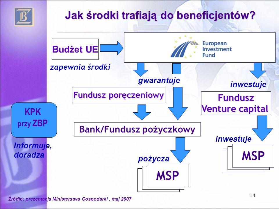 14 Bank/Fundusz pożyczkowy Fundusz Venture capital MSP inwestuje pożycza zapewnia środki Fundusz poręczeniowy gwarantuje Budżet UE Jak środki trafiają do beneficjentów.