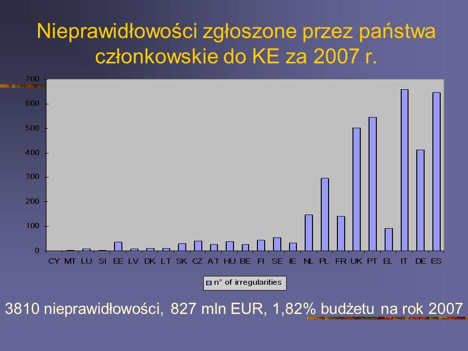 Nieprawidłowości zgłoszone przez państwa członkowskie do KE za 2007 r. 3810 nieprawidłowości, 827 mln EUR, 1,82% budżetu na rok 2007