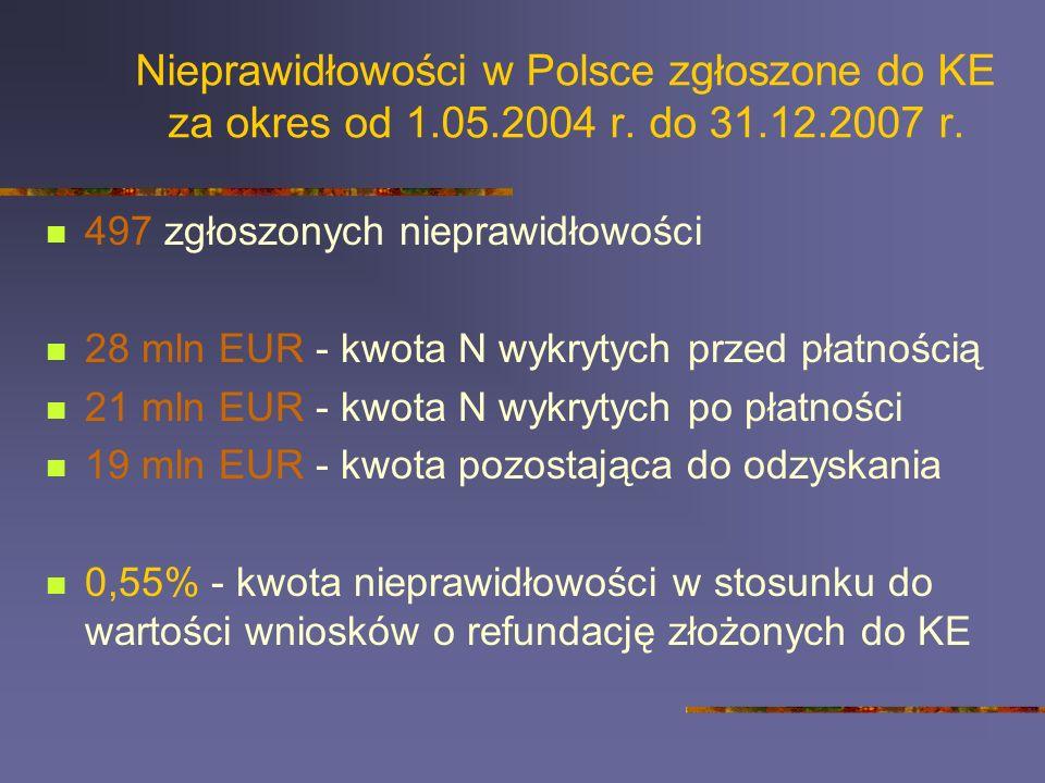 Nieprawidłowości w Polsce zgłoszone do KE za okres od 1.05.2004 r. do 31.12.2007 r. 497 zgłoszonych nieprawidłowości 28 mln EUR - kwota N wykrytych pr