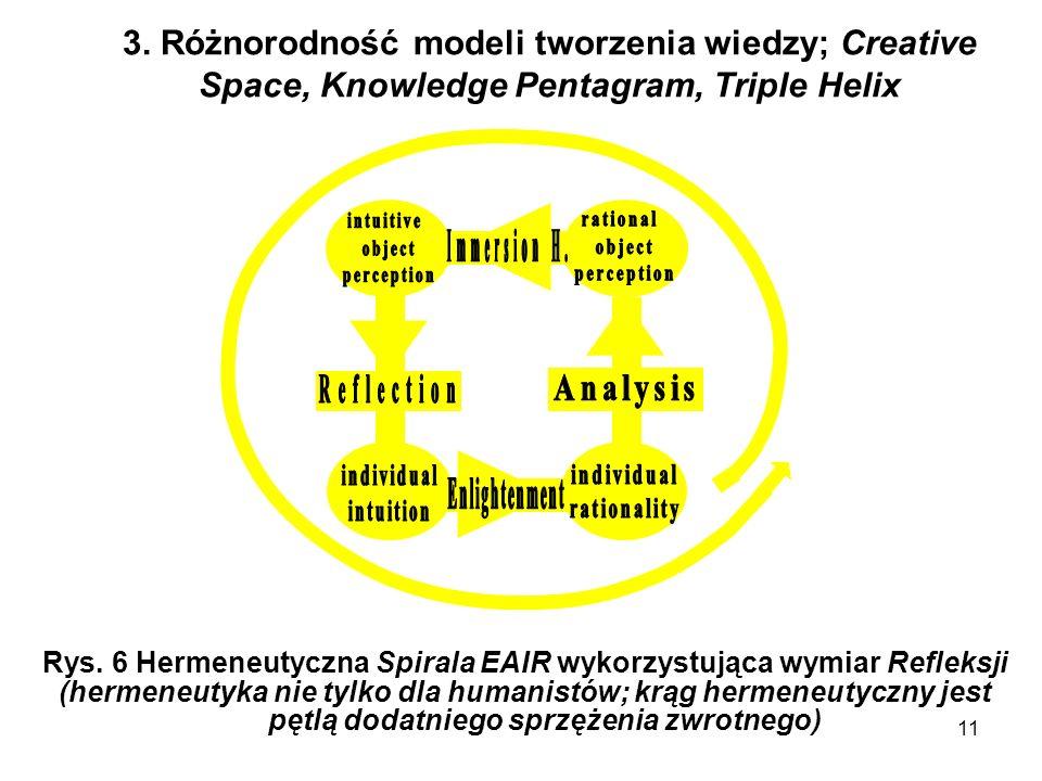 11 3. Różnorodność modeli tworzenia wiedzy; Creative Space, Knowledge Pentagram, Triple Helix Rys. 6 Hermeneutyczna Spirala EAIR wykorzystująca wymiar