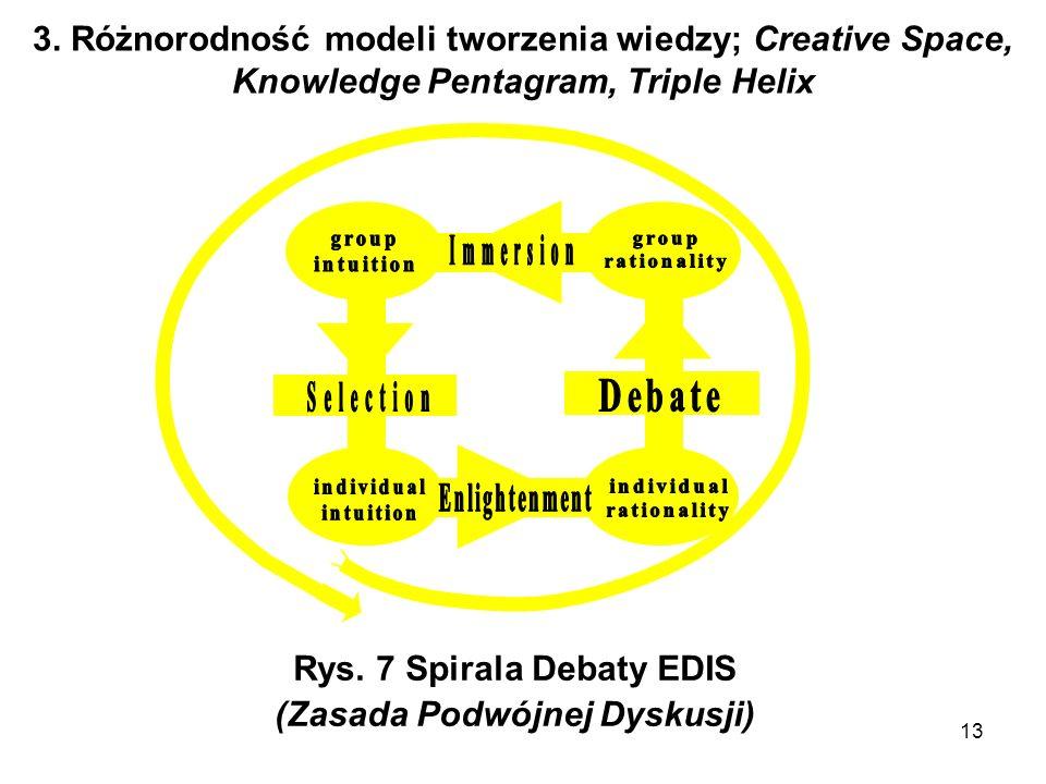 13 3. Różnorodność modeli tworzenia wiedzy; Creative Space, Knowledge Pentagram, Triple Helix Rys. 7 Spirala Debaty EDIS (Zasada Podwójnej Dyskusji)