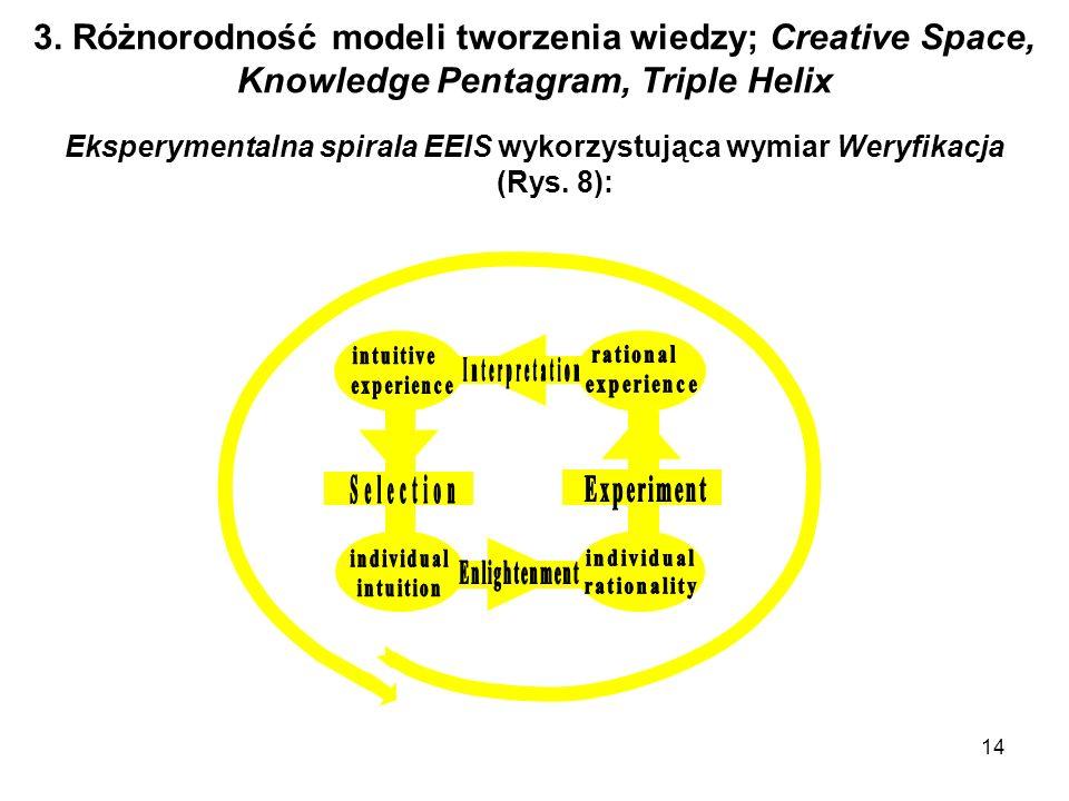 14 3. Różnorodność modeli tworzenia wiedzy; Creative Space, Knowledge Pentagram, Triple Helix Eksperymentalna spirala EEIS wykorzystująca wymiar Weryf