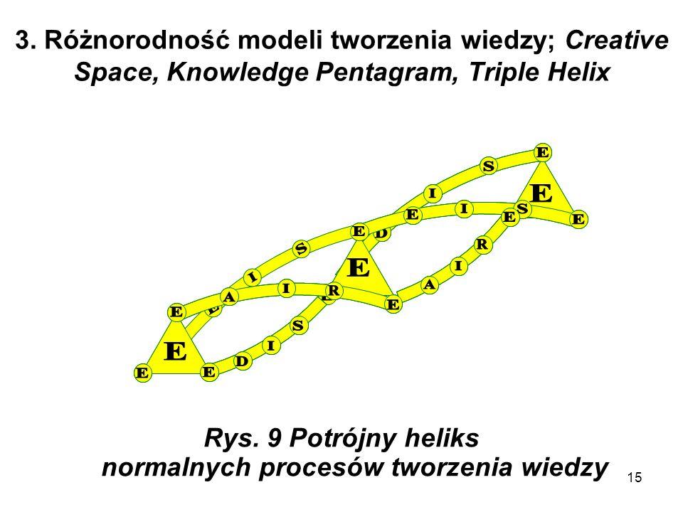 15 3. Różnorodność modeli tworzenia wiedzy; Creative Space, Knowledge Pentagram, Triple Helix Rys. 9 Potrójny heliks normalnych procesów tworzenia wie