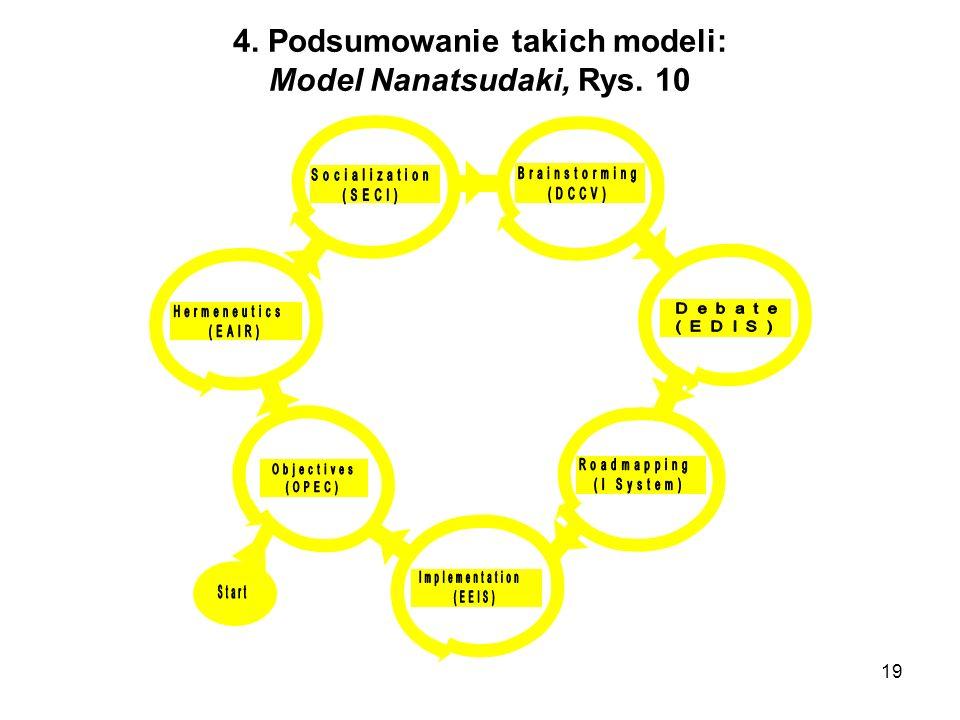 19 4. Podsumowanie takich modeli: Model Nanatsudaki, Rys. 10