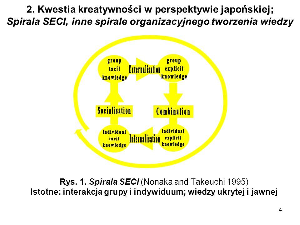 4 2. Kwestia kreatywności w perspektywie japońskiej; Spirala SECI, inne spirale organizacyjnego tworzenia wiedzy Rys. 1. Spirala SECI (Nonaka and Take