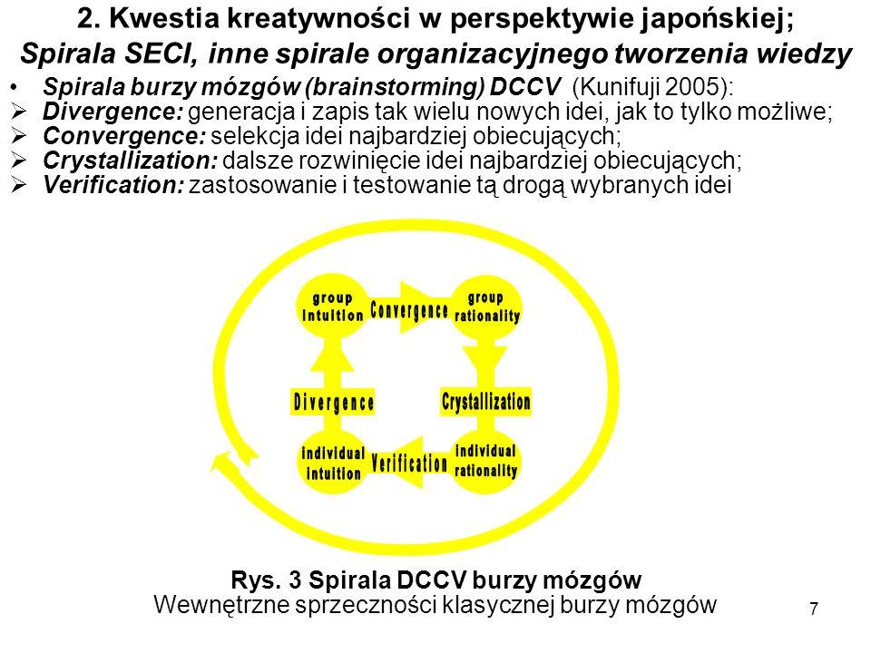 7 2. Kwestia kreatywności w perspektywie japońskiej; Spirala SECI, inne spirale organizacyjnego tworzenia wiedzy Spirala burzy mózgów (brainstorming)