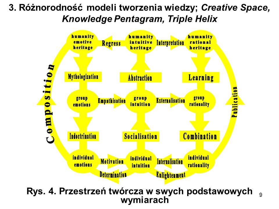 9 3. Różnorodność modeli tworzenia wiedzy; Creative Space, Knowledge Pentagram, Triple Helix Rys. 4. Przestrzeń twórcza w swych podstawowych wymiarach