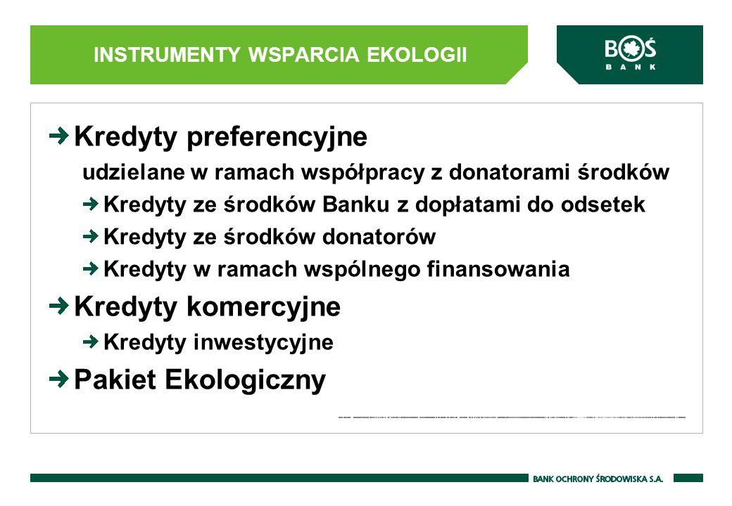 INSTRUMENTY WSPARCIA EKOLOGII Kredyty preferencyjne udzielane w ramach współpracy z donatorami środków Kredyty ze środków Banku z dopłatami do odsetek Kredyty ze środków donatorów Kredyty w ramach wspólnego finansowania Kredyty komercyjne Kredyty inwestycyjne Pakiet Ekologiczny