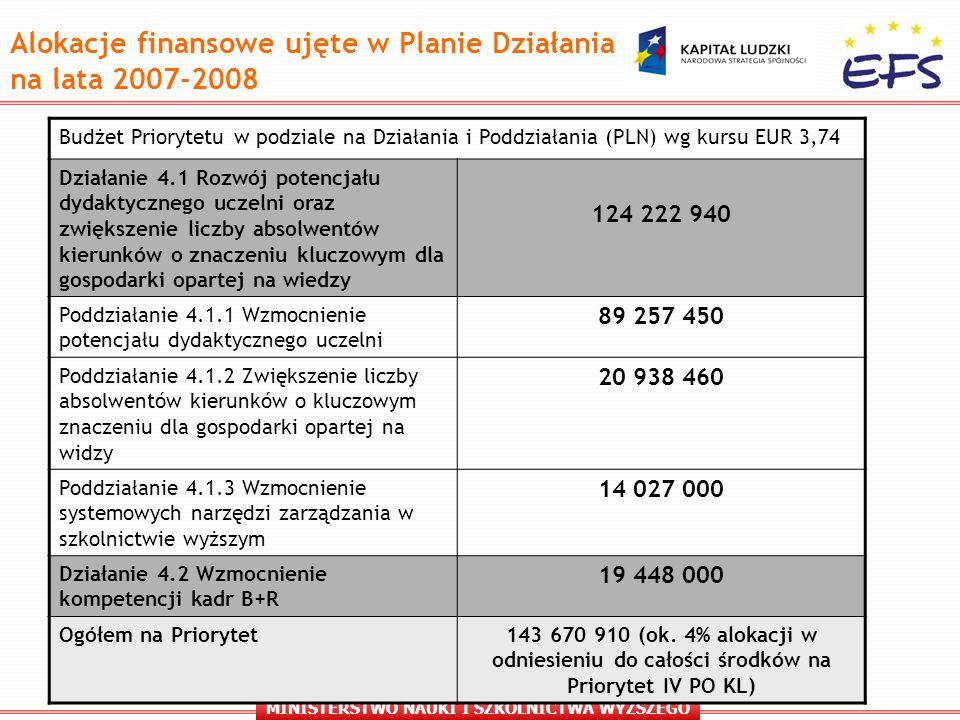 MINISTERSTWO NAUKI I SZKOLNICTWA WYŻSZEGO Alokacje finansowe ujęte w Planie Działania na lata 2007-2008 Budżet Priorytetu w podziale na Działania i Poddziałania (PLN) wg kursu EUR 3,74 Działanie 4.1 Rozwój potencjału dydaktycznego uczelni oraz zwiększenie liczby absolwentów kierunków o znaczeniu kluczowym dla gospodarki opartej na wiedzy 124 222 940 Poddziałanie 4.1.1 Wzmocnienie potencjału dydaktycznego uczelni 89 257 450 Poddziałanie 4.1.2 Zwiększenie liczby absolwentów kierunków o kluczowym znaczeniu dla gospodarki opartej na widzy 20 938 460 Poddziałanie 4.1.3 Wzmocnienie systemowych narzędzi zarządzania w szkolnictwie wyższym 14 027 000 Działanie 4.2 Wzmocnienie kompetencji kadr B+R 19 448 000 Ogółem na Priorytet143 670 910 (ok.