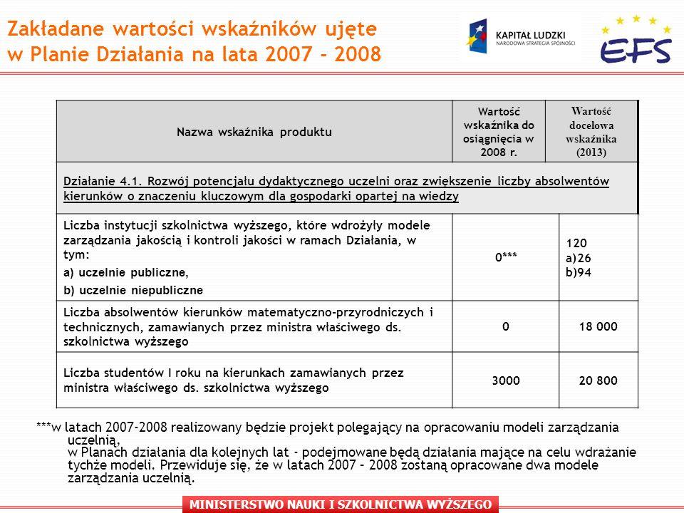 MINISTERSTWO NAUKI I SZKOLNICTWA WYŻSZEGO Zakładane wartości wskaźników ujęte w Planie Działania na lata 2007 - 2008 Nazwa wskaźnika produktu Wartość wskaźnika do osiągnięcia w 2008 r.