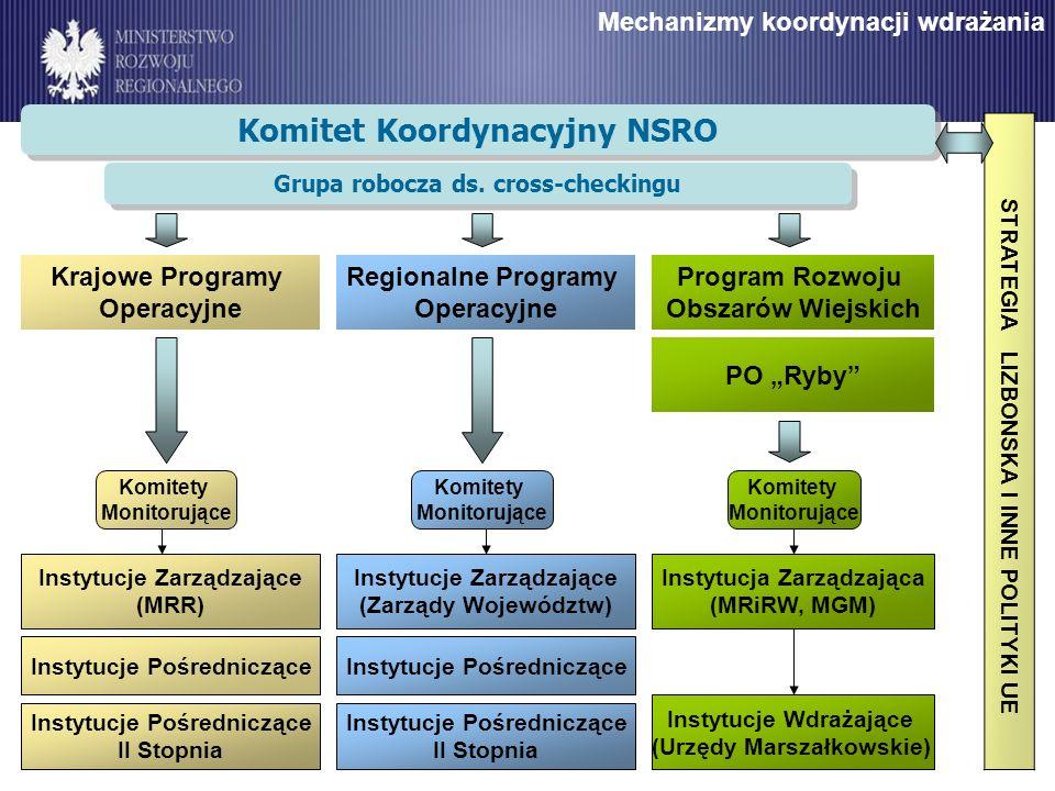 Mechanizmy koordynacji wdrażania Komitet Koordynacyjny NSRO Program Rozwoju Obszarów Wiejskich PO Ryby Instytucje Zarządzające (MRR) Instytucje Pośred