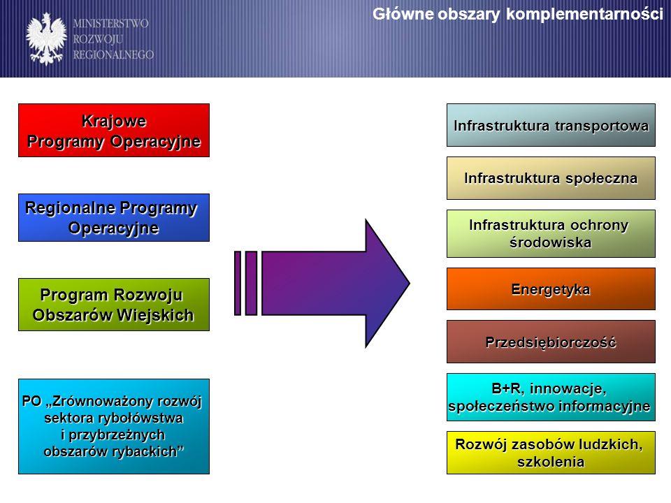 Infrastruktura transportowa Infrastruktura społeczna Infrastruktura ochrony środowiska Energetyka Przedsiębiorczość B+R, innowacje, społeczeństwo info