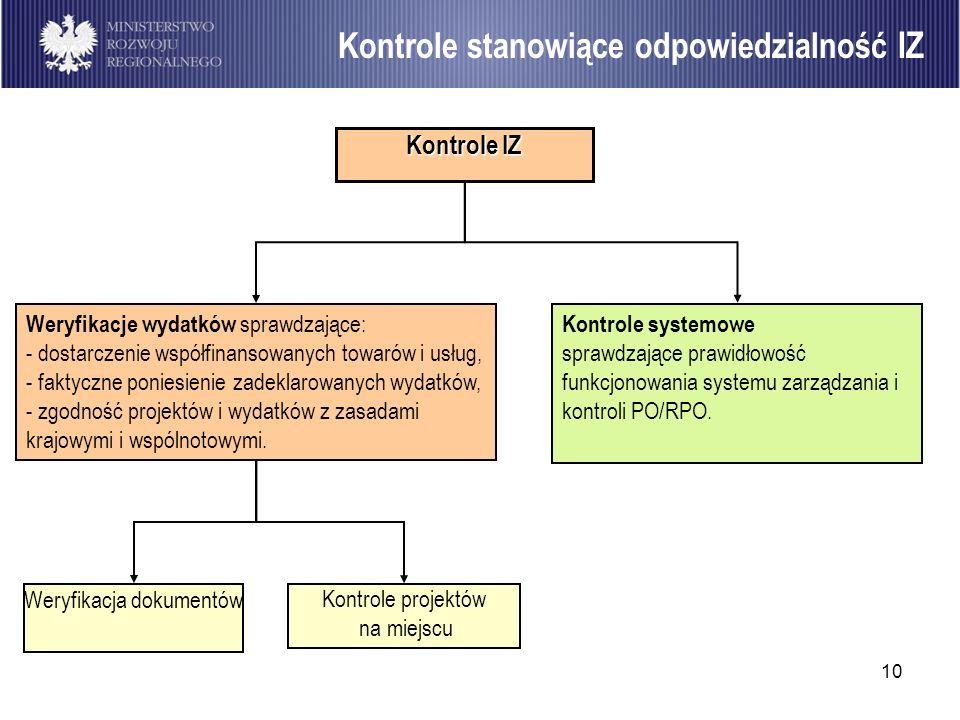 10 Kontrole stanowiące odpowiedzialność IZ Kontrole systemowe sprawdzające prawidłowość funkcjonowania systemu zarządzania i kontroli PO/RPO. Weryfika