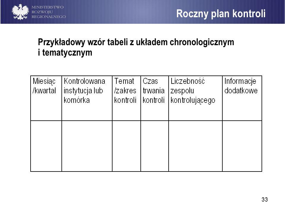 33 Przykładowy wzór tabeli z układem chronologicznym i tematycznym Roczny plan kontroli