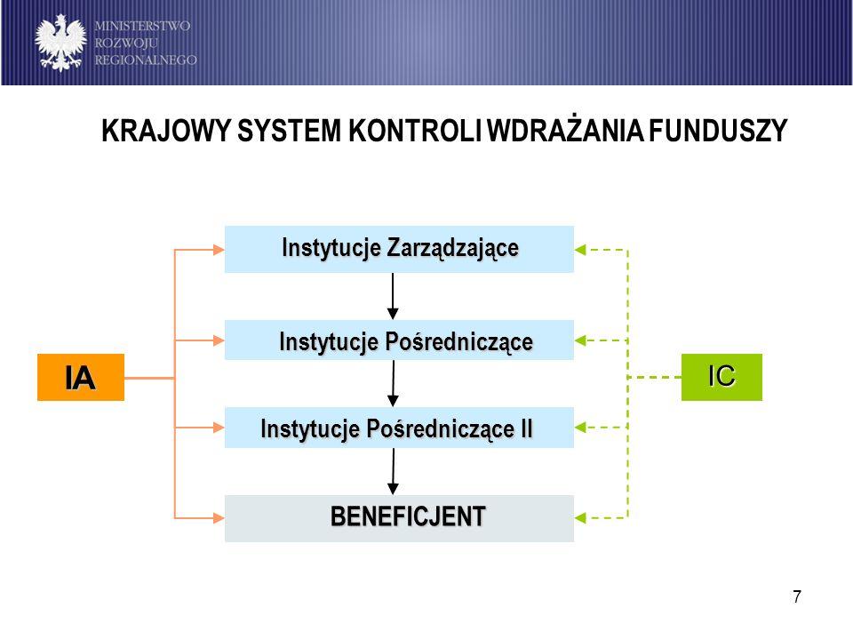 7 IC Instytucje Pośredniczące Instytucje Zarządzające Instytucje Pośredniczące II BENEFICJENT IA KRAJOWY SYSTEM KONTROLI WDRAŻANIA FUNDUSZY