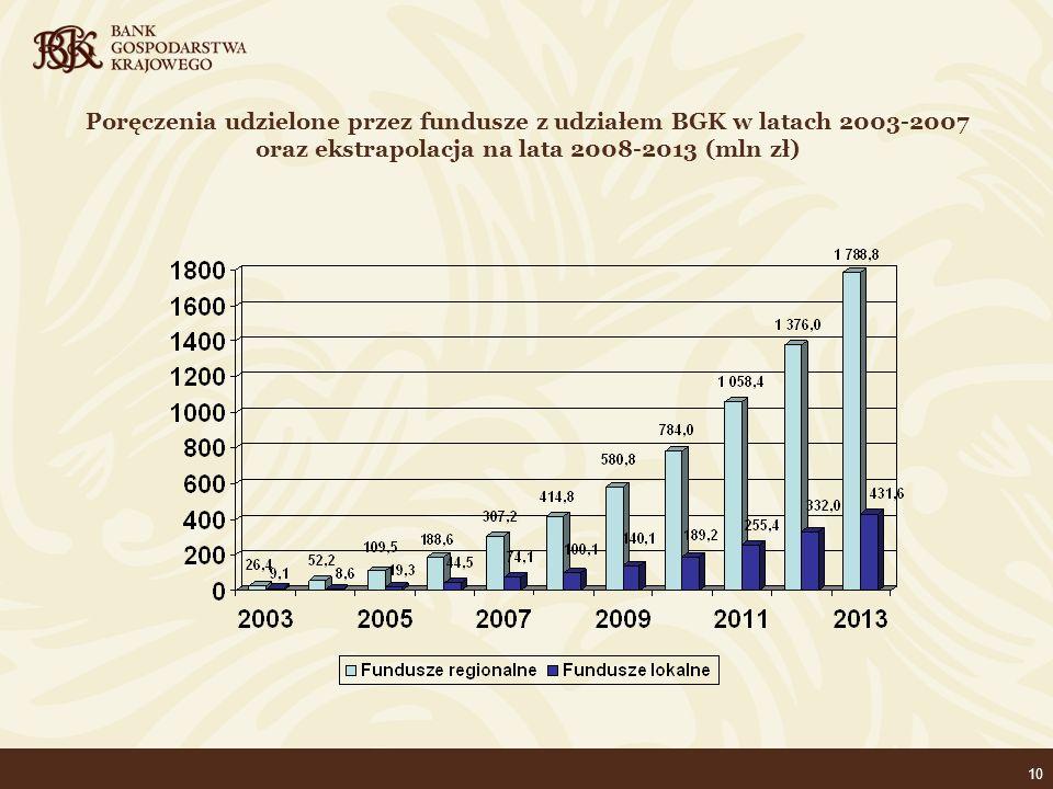 10 Poręczenia udzielone przez fundusze z udziałem BGK w latach 2003-2007 oraz ekstrapolacja na lata 2008-2013 (mln zł)