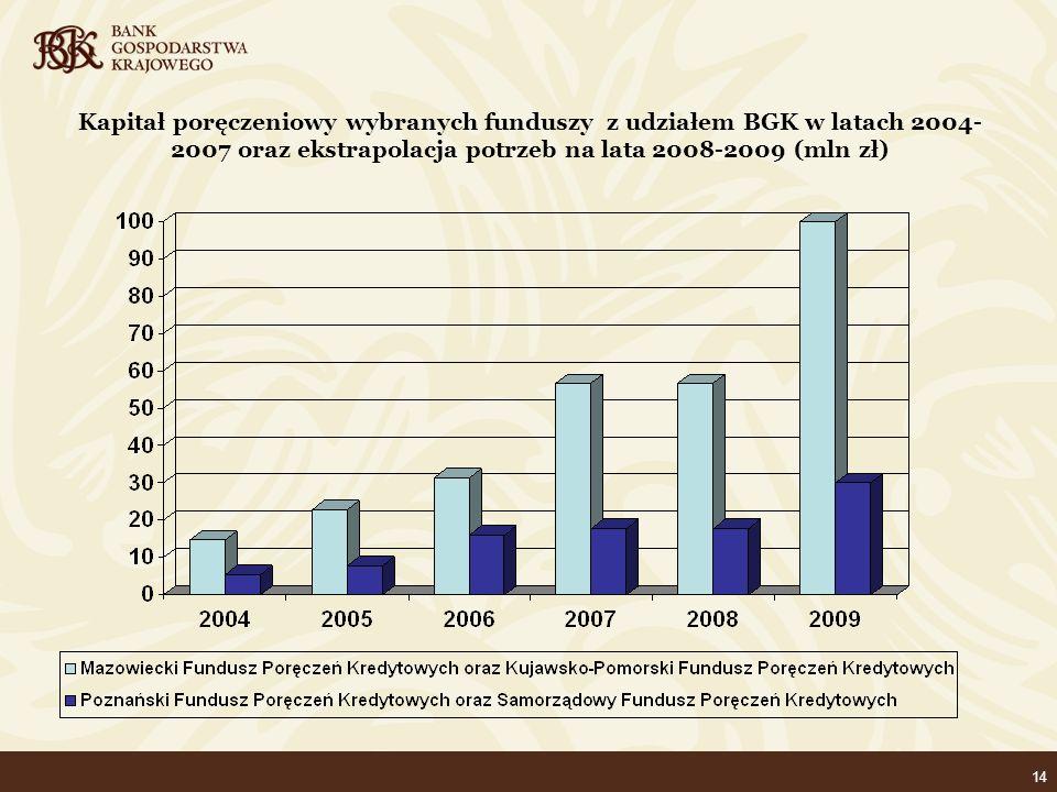 14 Kapitał poręczeniowy wybranych funduszy z udziałem BGK w latach 2004- 2007 oraz ekstrapolacja potrzeb na lata 2008-2009 (mln zł)