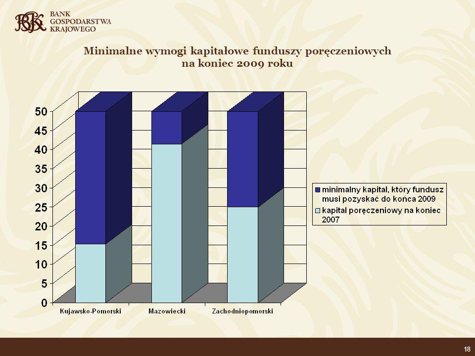 18 Minimalne wymogi kapitałowe funduszy poręczeniowych na koniec 2009 roku