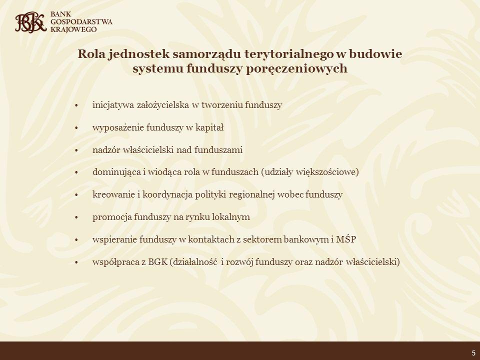 5 Rola jednostek samorządu terytorialnego w budowie systemu funduszy poręczeniowych inicjatywa założycielska w tworzeniu funduszy wyposażenie funduszy w kapitał nadzór właścicielski nad funduszami dominująca i wiodąca rola w funduszach (udziały większościowe) kreowanie i koordynacja polityki regionalnej wobec funduszy promocja funduszy na rynku lokalnym wspieranie funduszy w kontaktach z sektorem bankowym i MŚP współpraca z BGK (działalność i rozwój funduszy oraz nadzór właścicielski)