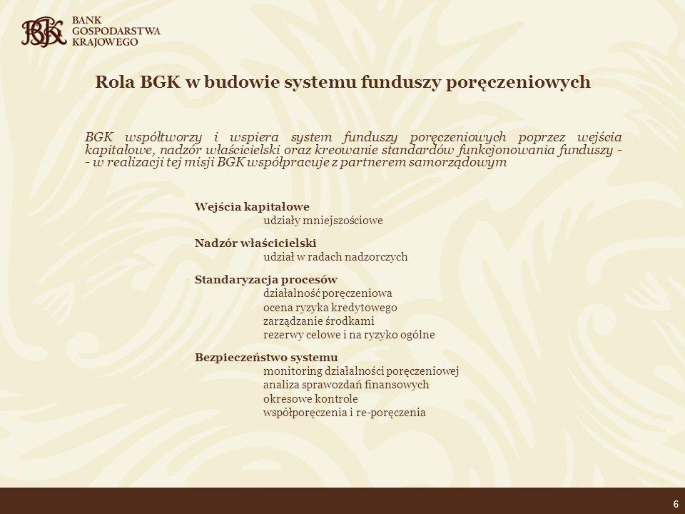 17 Udział organizacji/środowisk regionalnych i lokalnych w kreowaniu polityki poręczeniowej (Rady konsultacyjne) Uczestnicy/przedstawiciele: Urzędy Marszałkowskie organizacje przedsiębiorstw władze funduszy poręczeniowych BGK Cele: opracowanie założeń polityki produktowej wybór kanałów dystrybucji z perspektywy rozwoju w regionie opracowanie bazy odbiorców polityki produktowej z perspektywy władz regionalnych